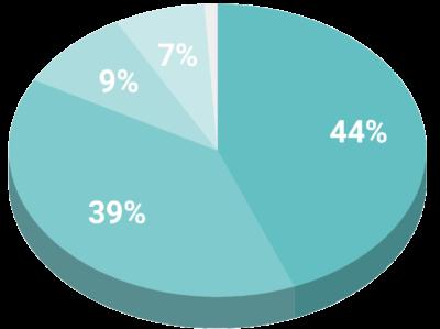 ANTS - Graphique d'utilisation des fonds 2020
